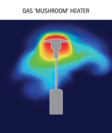 1020-Heat-coverage-diagram-of-gas-mushroom-heater.jpg